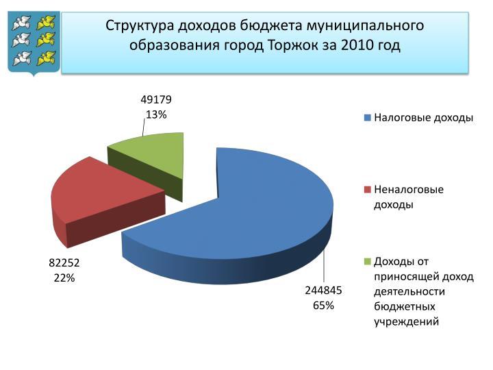 Структура доходов бюджета муниципального образования город Торжок за 2010 год