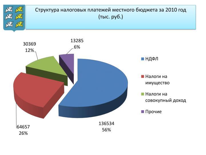 Структура налоговых платежей местного бюджета за 2010 год