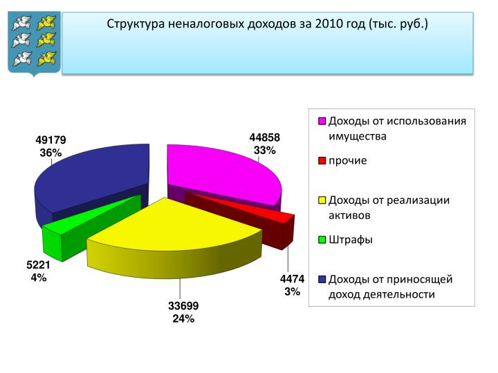 2010  (. .)