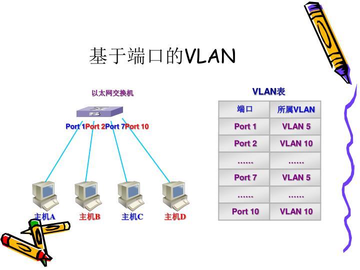 基于端口的VLAN