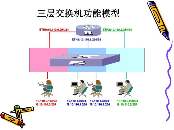 三层交换机功能模型