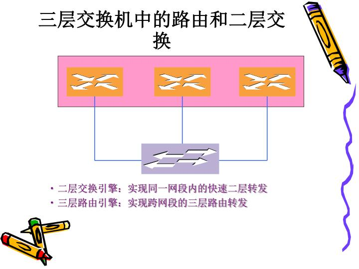 三层交换机中的路由和二层交换