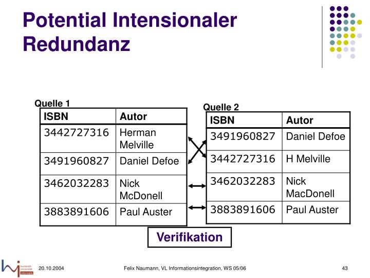 Potential Intensionaler Redundanz