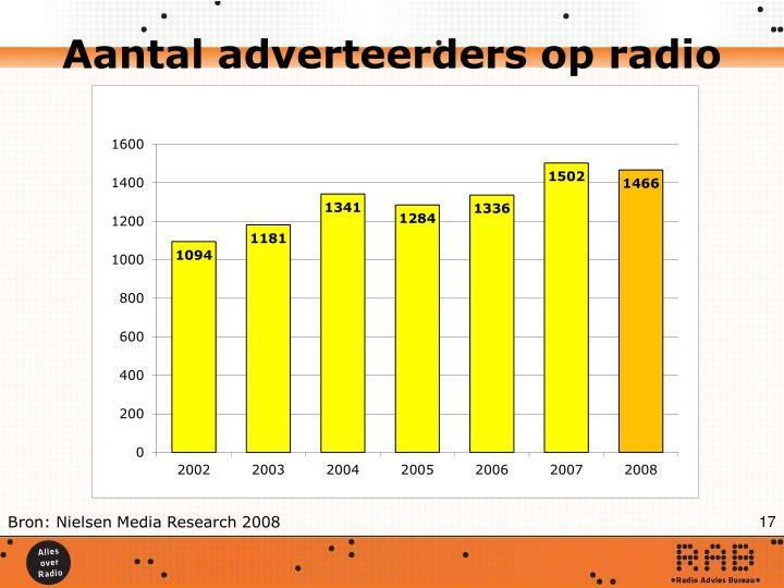 Aantal adverteerders op radio