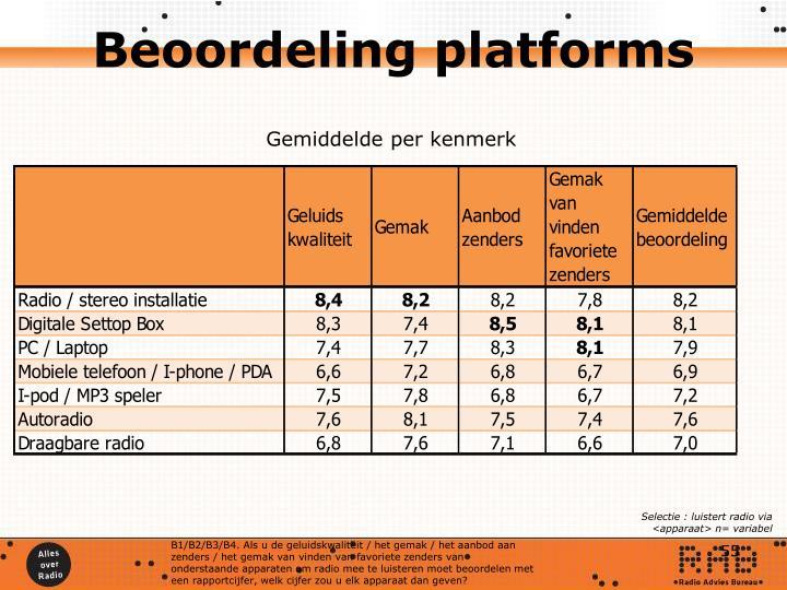 Beoordeling platforms
