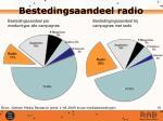bestedingsaandeel radio