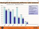 bezit gebruik bestaande platforms radio luisteren