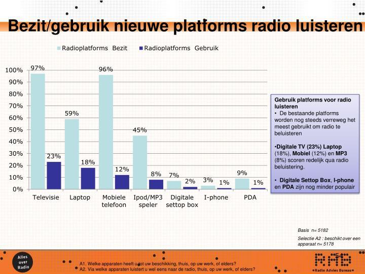 Bezit/gebruik nieuwe platforms radio luisteren