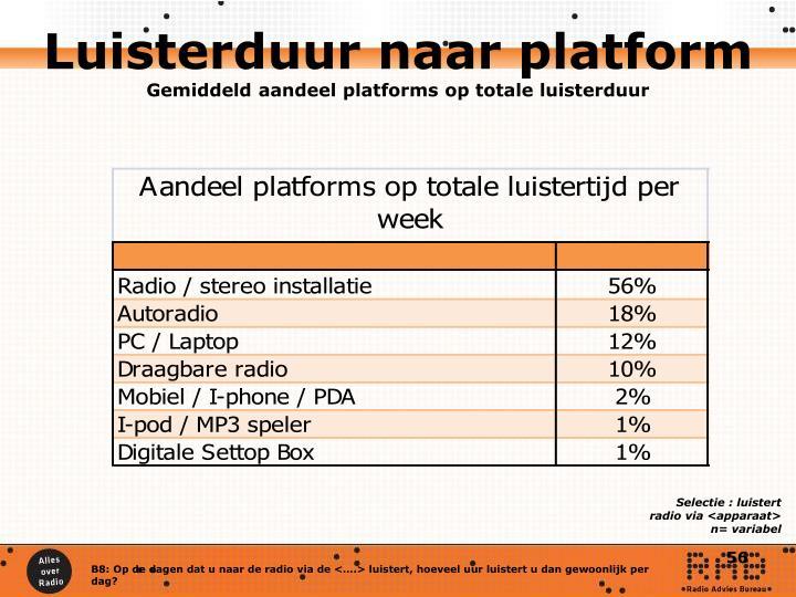 Luisterduur naar platform