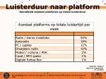 luisterduur naar platform gemiddeld aandeel platforms op totale luisterduur