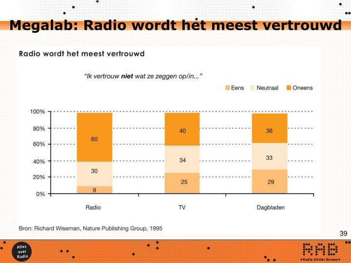 Megalab: Radio wordt het meest vertrouwd