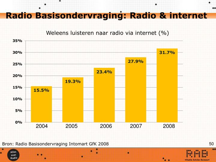 Radio Basisondervraging: Radio & internet