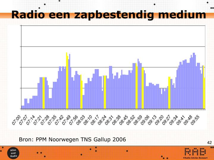 Radio een zapbestendig medium