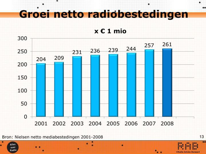 Groei netto radiobestedingen