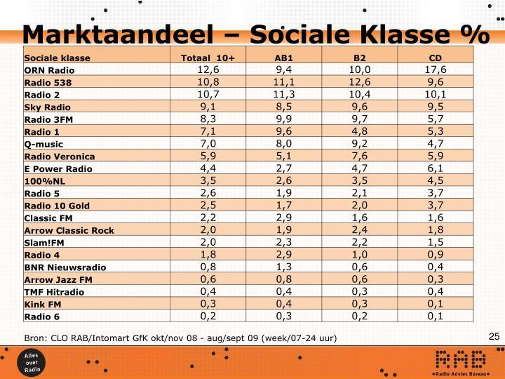 Marktaandeel – Sociale Klasse %