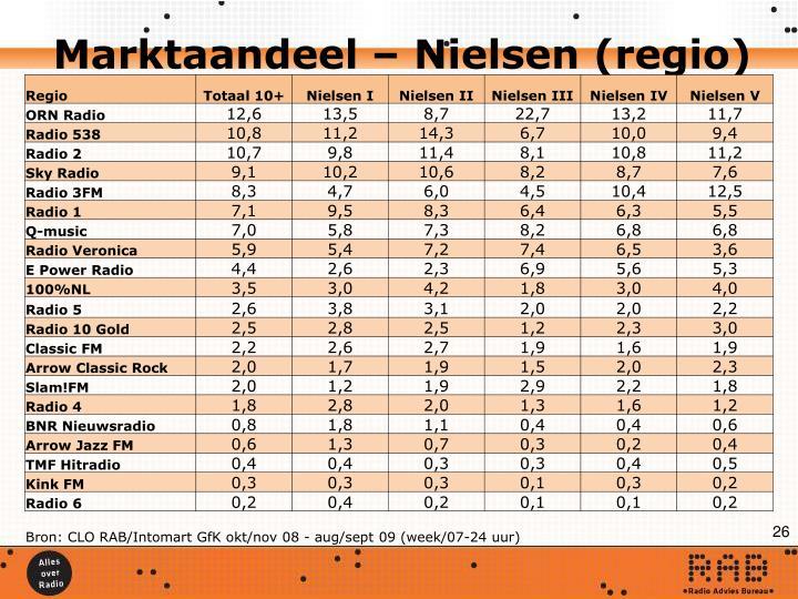 Marktaandeel – Nielsen (regio)