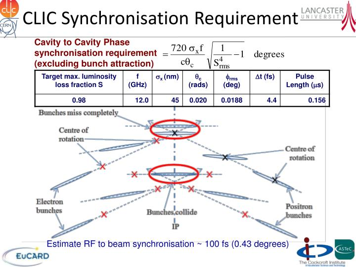 Clic synchronisation requirement