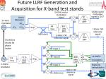 future llrf generation and acquisition for x band test stands