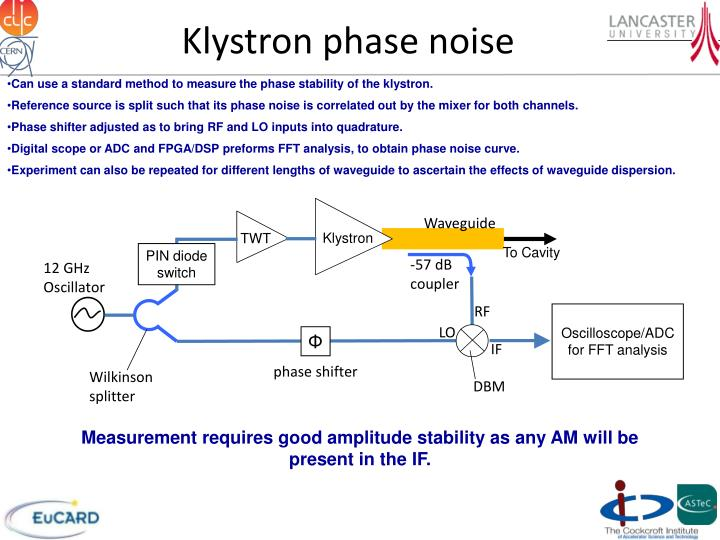 Klystron phase noise
