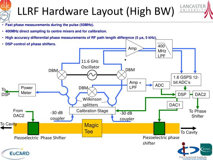 LLRF Hardware Layout (High BW)