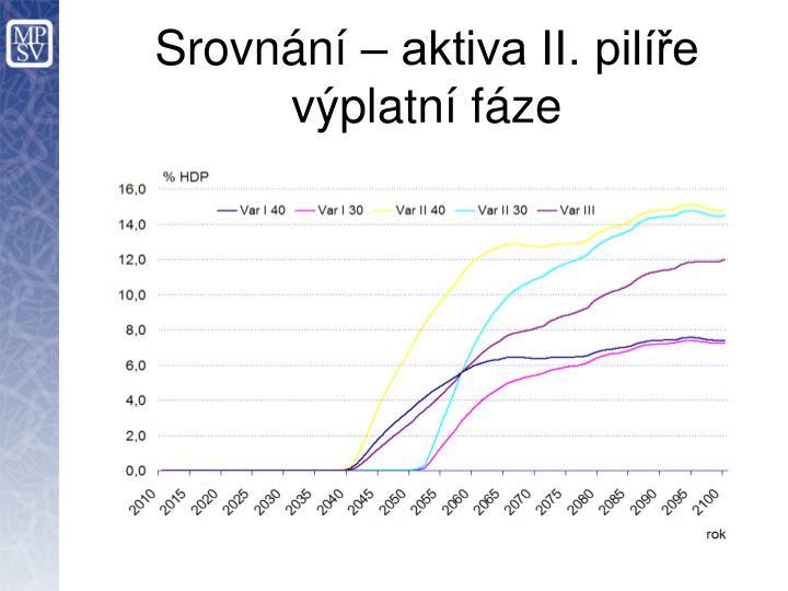 Srovnání – aktiva II. pilíře výplatní fáze