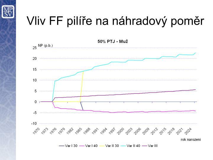Vliv FF pilíře na náhradový poměr