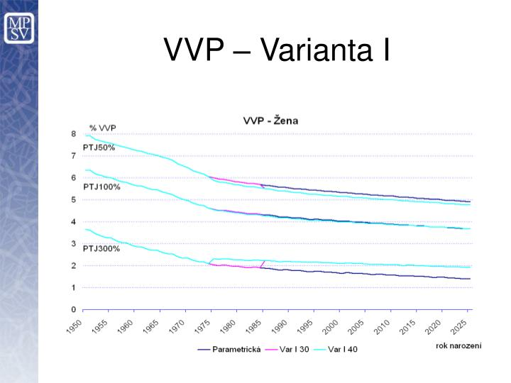 VVP – Varianta I