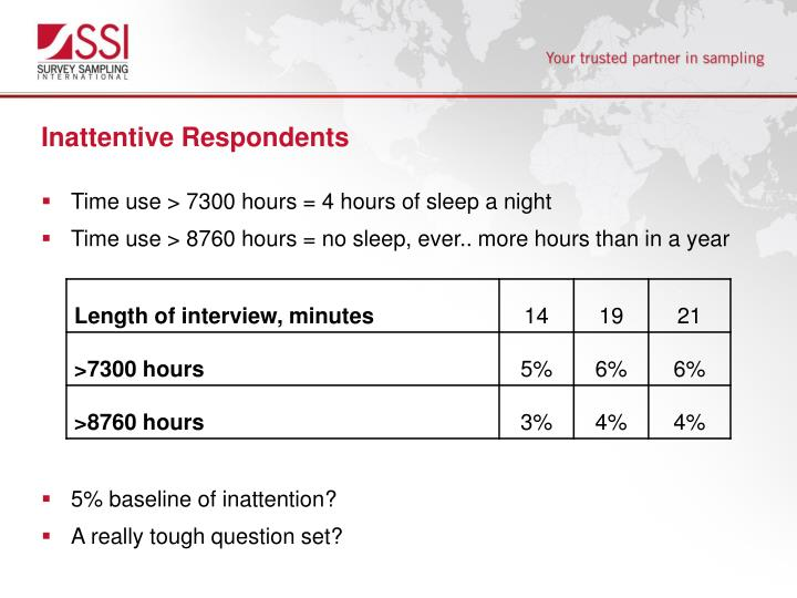Inattentive Respondents