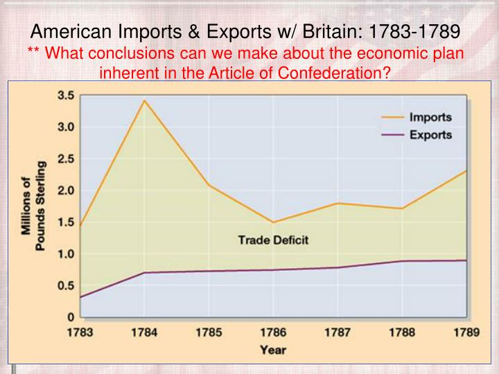 American Imports & Exports w/ Britain: 1783-1789
