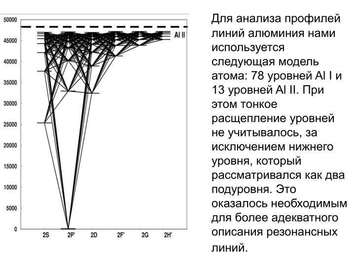 Для анализа профилей  линий