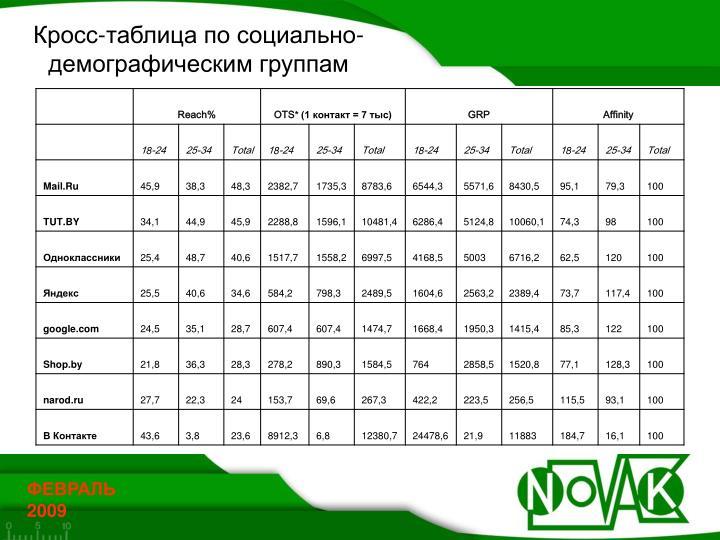 Кросс-таблица по социально-демографическим группам