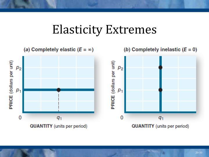 Elasticity Extremes