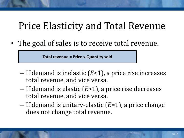 Price Elasticity and Total Revenue