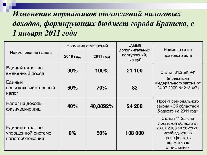 Изменение нормативов отчислений налоговых доходов, формирующих бюджет города Братска, с 1 января 2011 года