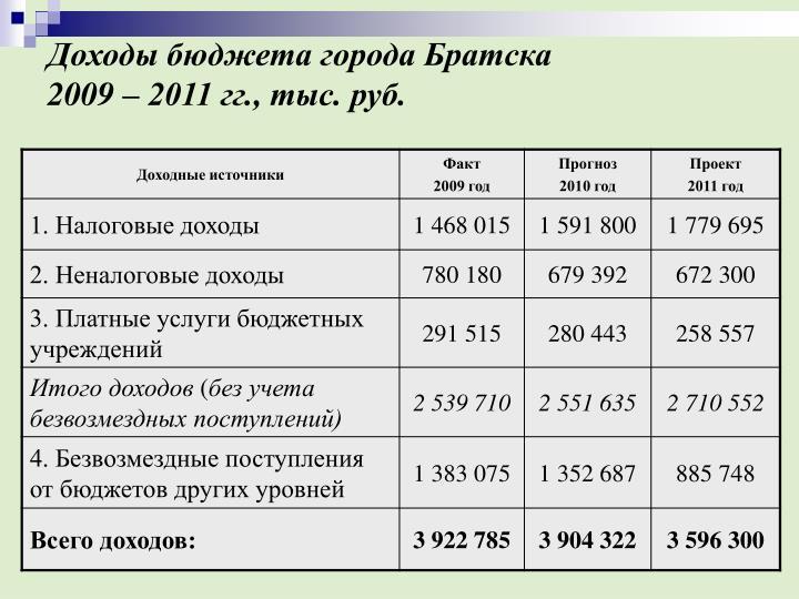 Доходы бюджета города Братска