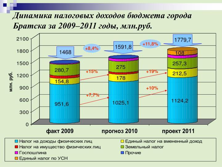 Динамика налоговых доходов бюджета города Братска за 2009–2011 годы, млн.руб.