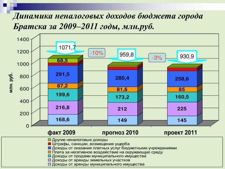 Динамика неналоговых доходов бюджета города Братска за 2009–2011 годы, млн.руб.