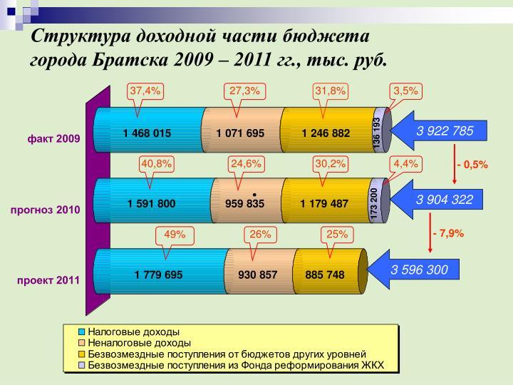Структура доходной части бюджета
