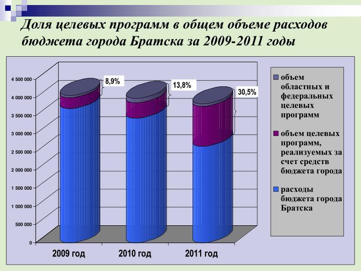 Доля целевых программ в общем объеме расходов бюджета города Братска за 2009-2011 годы