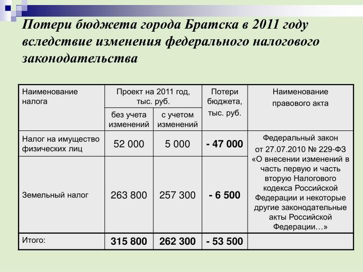 Потери бюджета города Братска в 2011 году вследствие изменения федерального налогового законодательства
