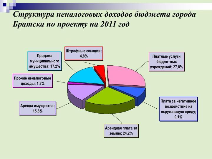 Структура неналоговых доходов бюджета города Братска по проекту на 2011 год