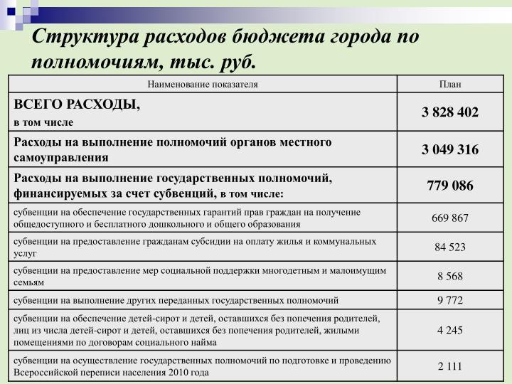 Структура расходов бюджета города по полномочиям, тыс. руб.