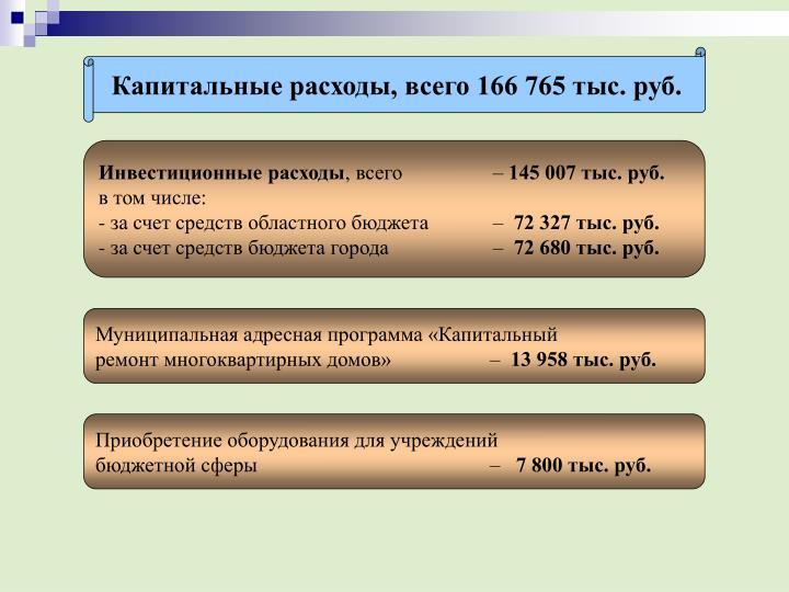 Капитальные расходы, всего 166 765 тыс. руб.