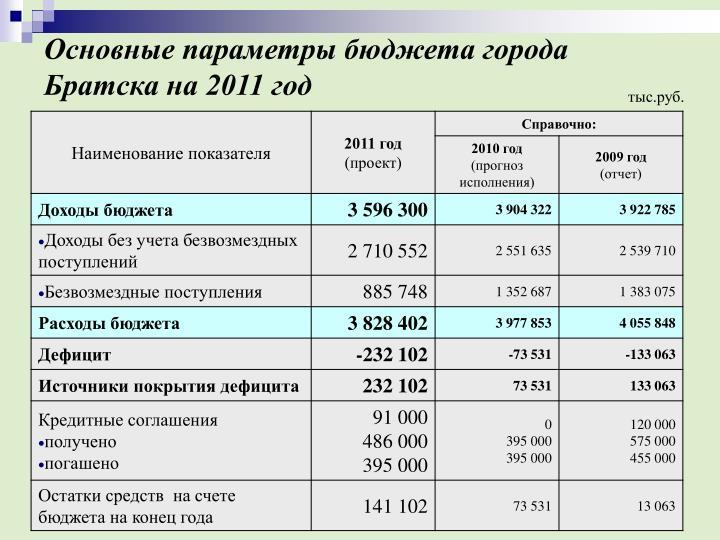 Основные параметры бюджета города Братска на 2011 год