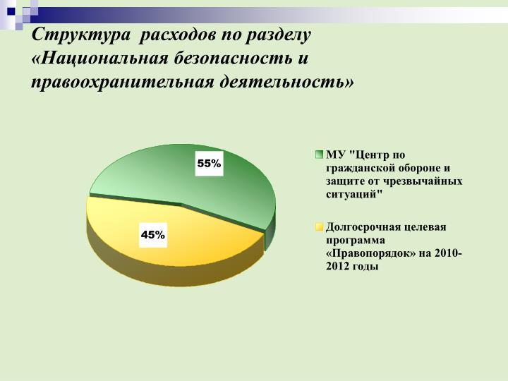 Структура  расходов по разделу  «Национальная безопасность и правоохранительная деятельность»