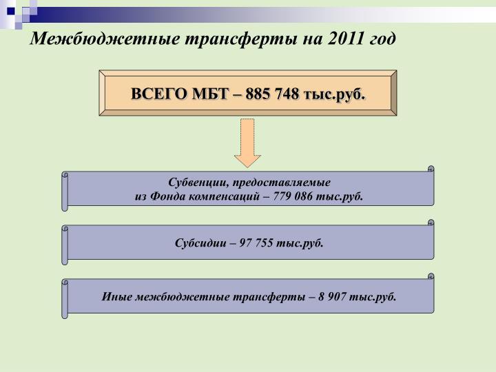 Межбюджетные трансферты на 2011 год