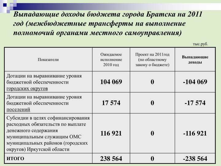 Выпадающие доходы бюджета города Братска на 2011 год (межбюджетные трансферты на выполнение полномочий органами местного самоуправления)