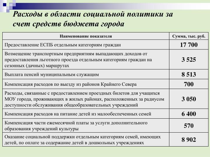 Расходы в области социальной политики за счет средств бюджета города