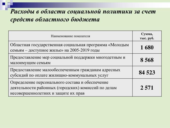 Расходы в области социальной политики за счет средств областного бюджета