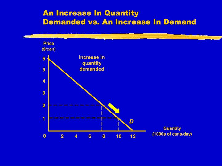 Increase in quantity demanded